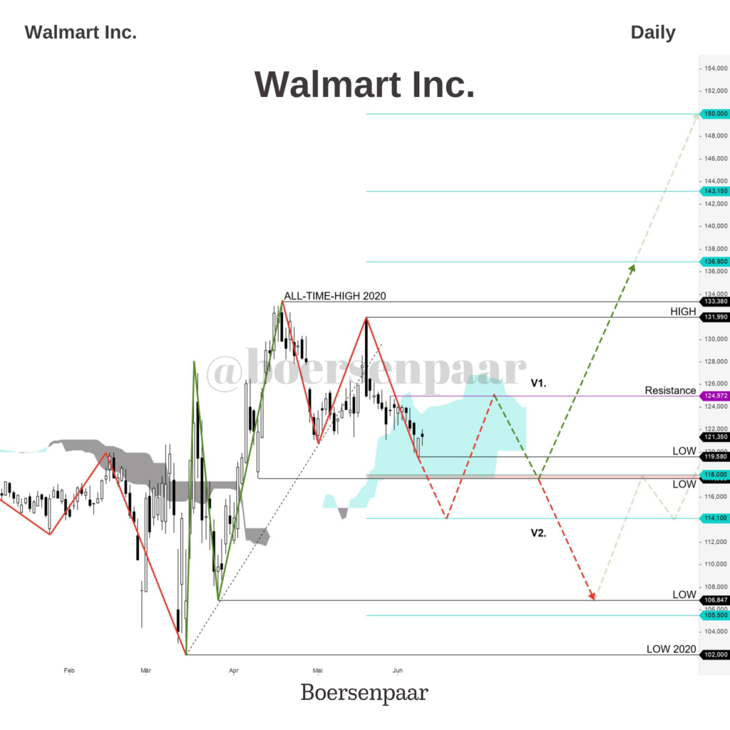 Walmart Aktienanalyse