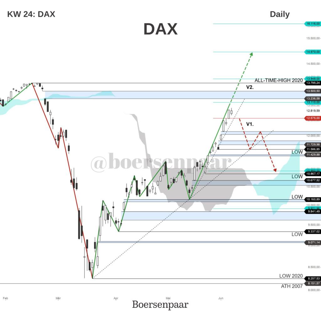 DAX Analyse - KW 24