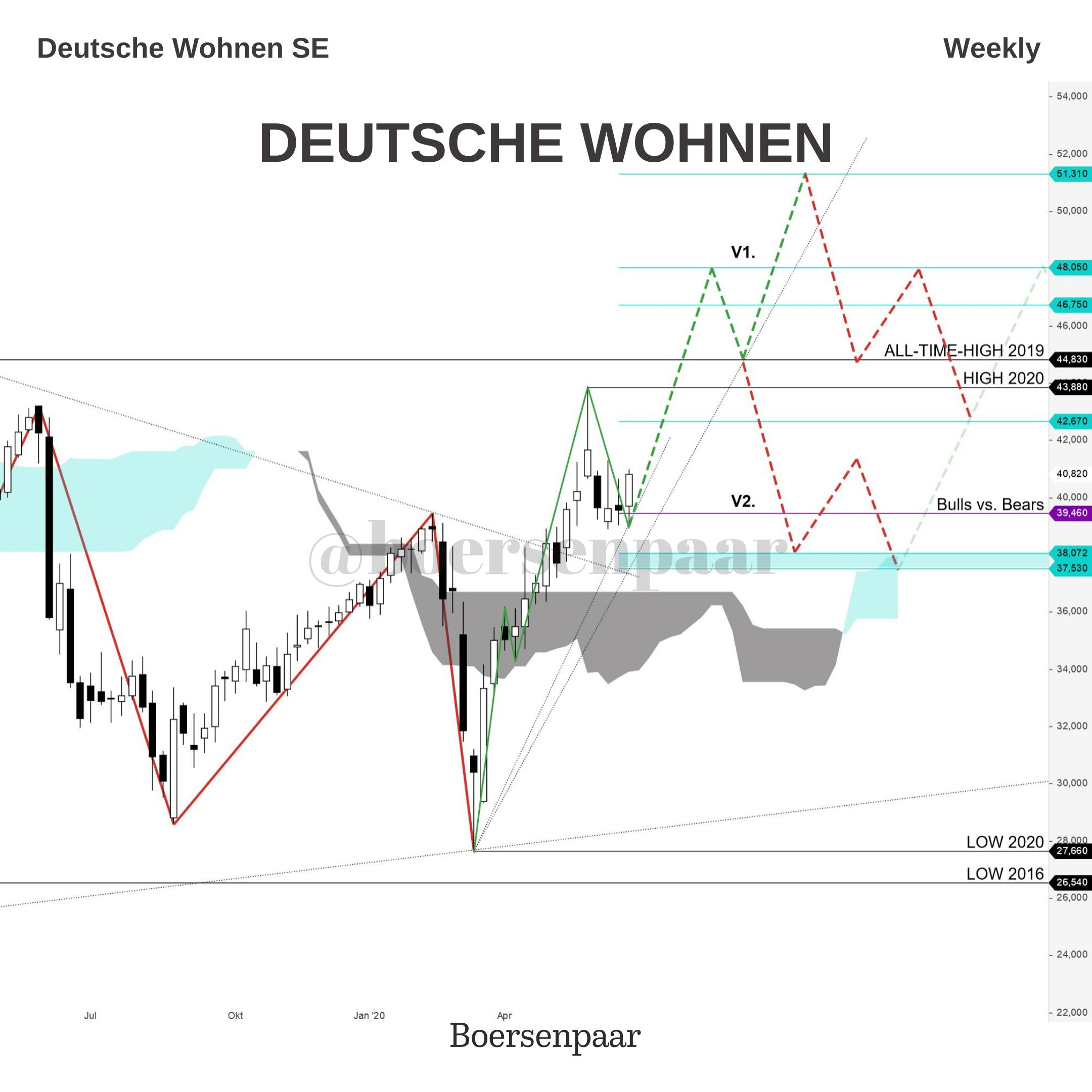 Deutsche Wohnen Aktien