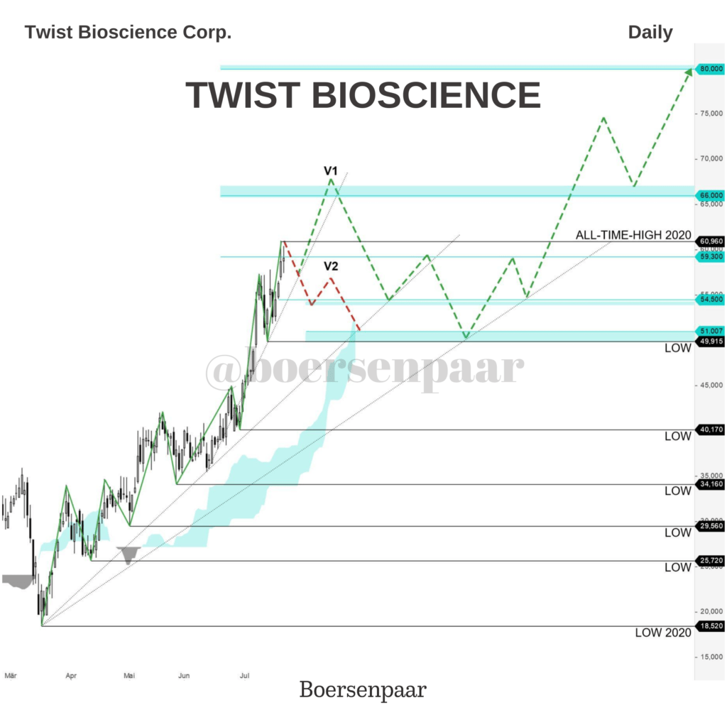 Twist Bioscience - Aktienanalyse