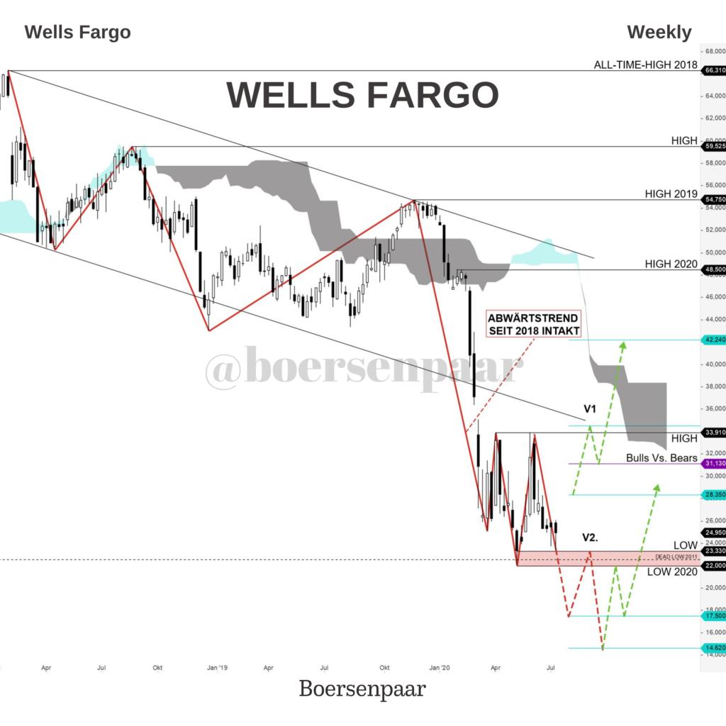 Wells Fargo Aktienanalyse