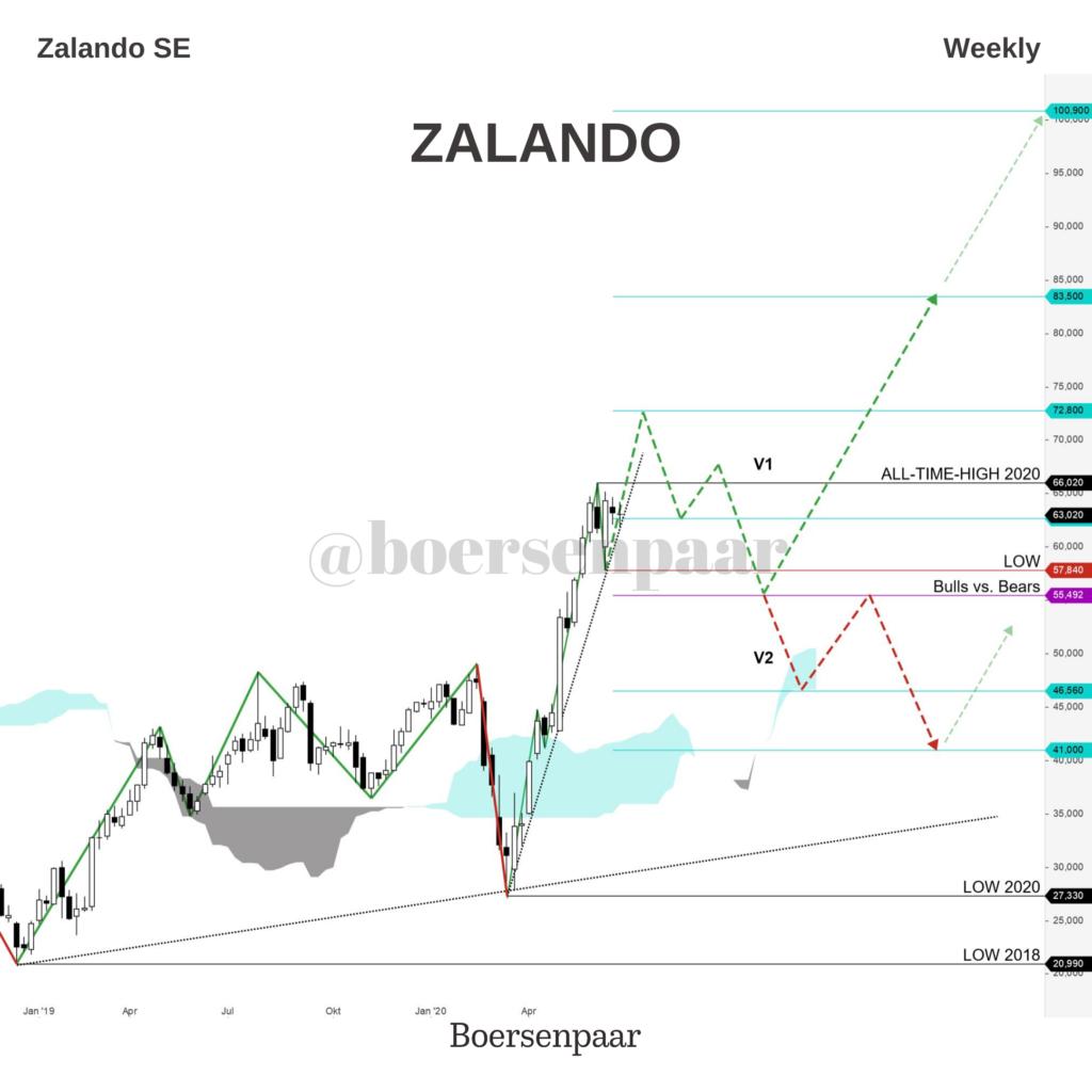 Aktienanalyse Zalando SE