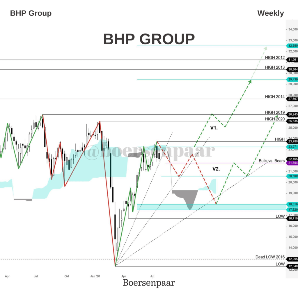 BHP Group Aktienanalyse