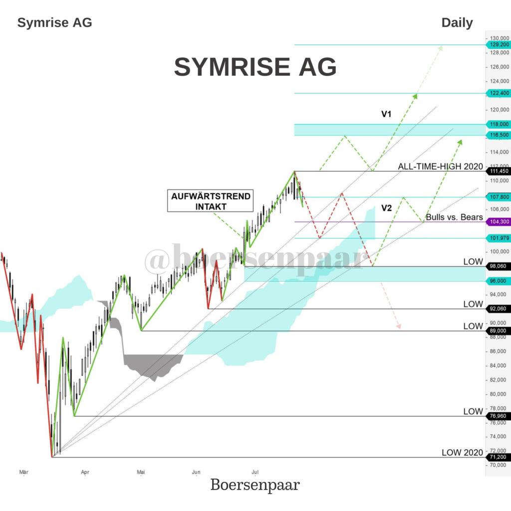Aktienanalyse Symrise AG