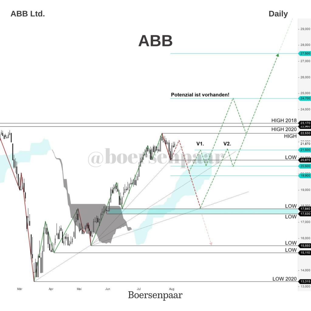 ABB Aktienanalyse