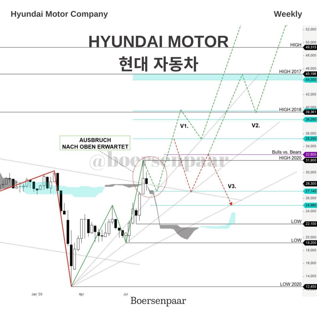 Hyundai Aktienanalyse