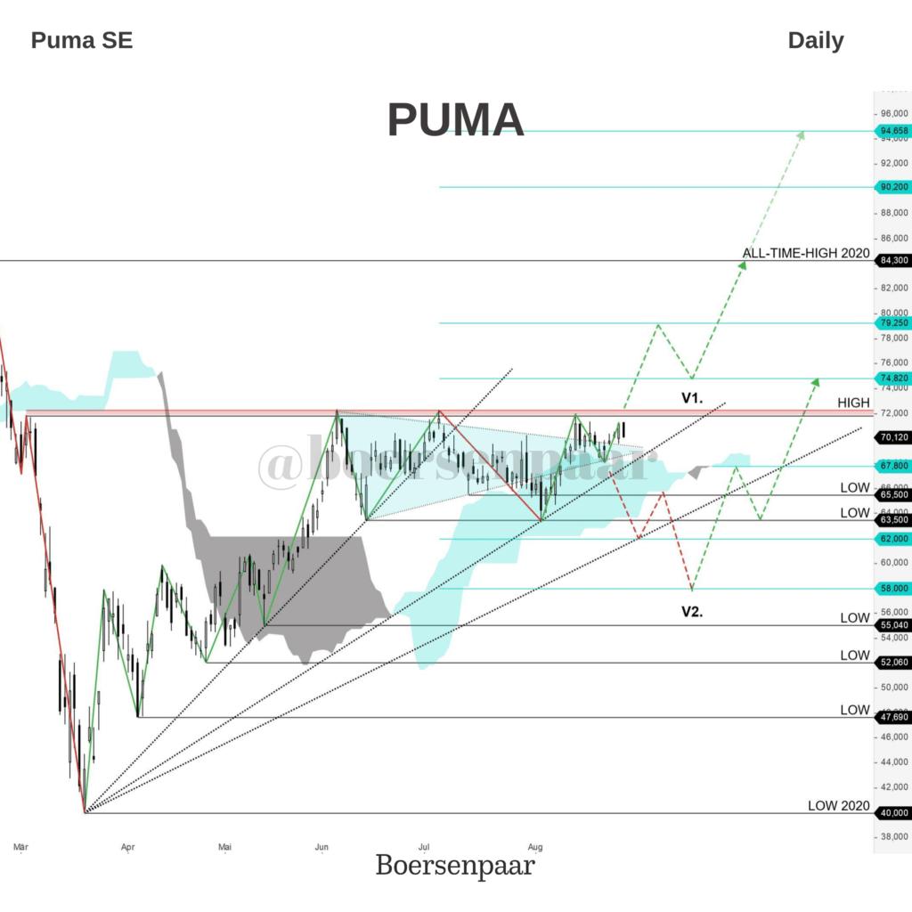 Puma SE Aktienanalyse