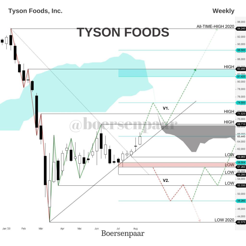 Tyson Foods Aktienanalyse