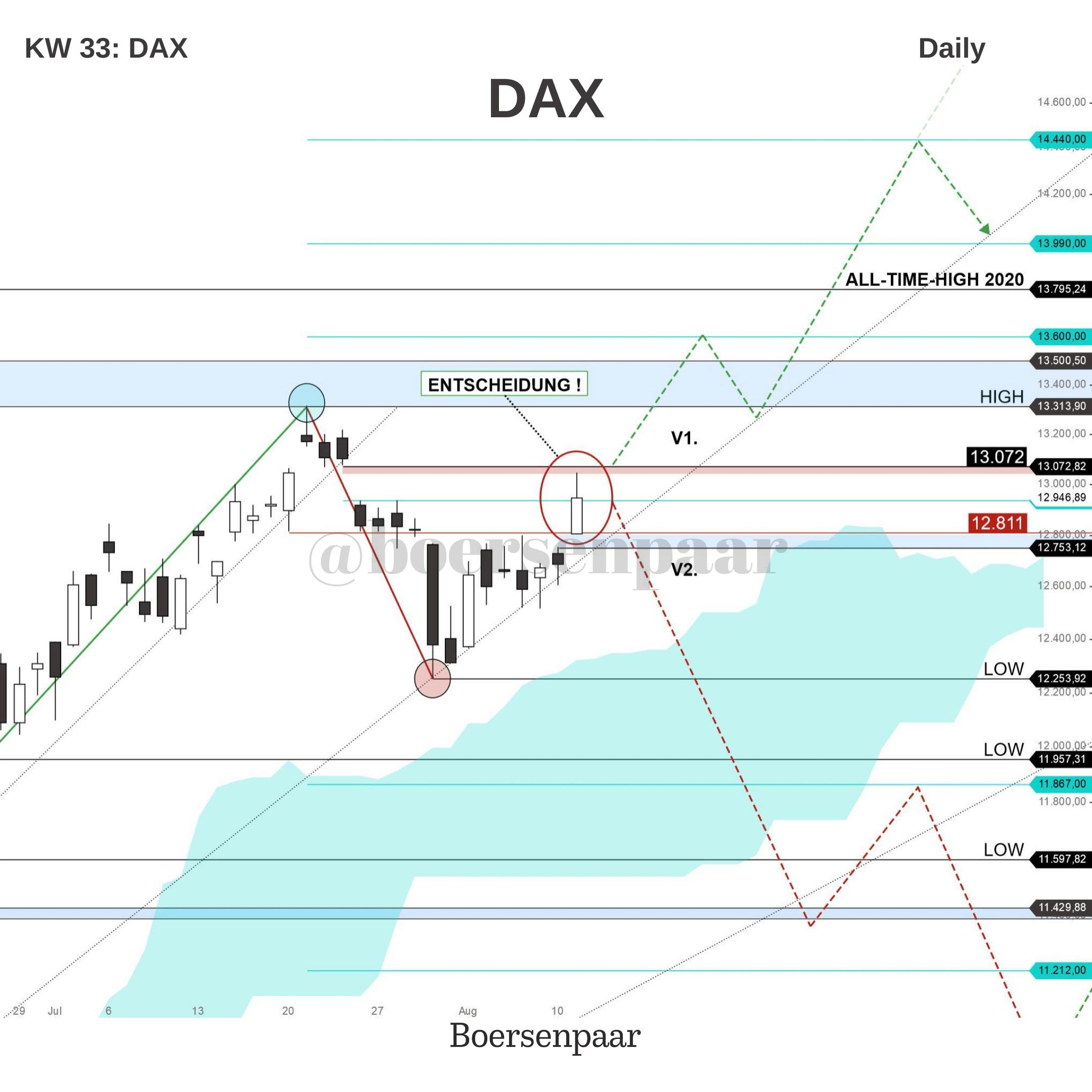 DAX Analyse - KW 33