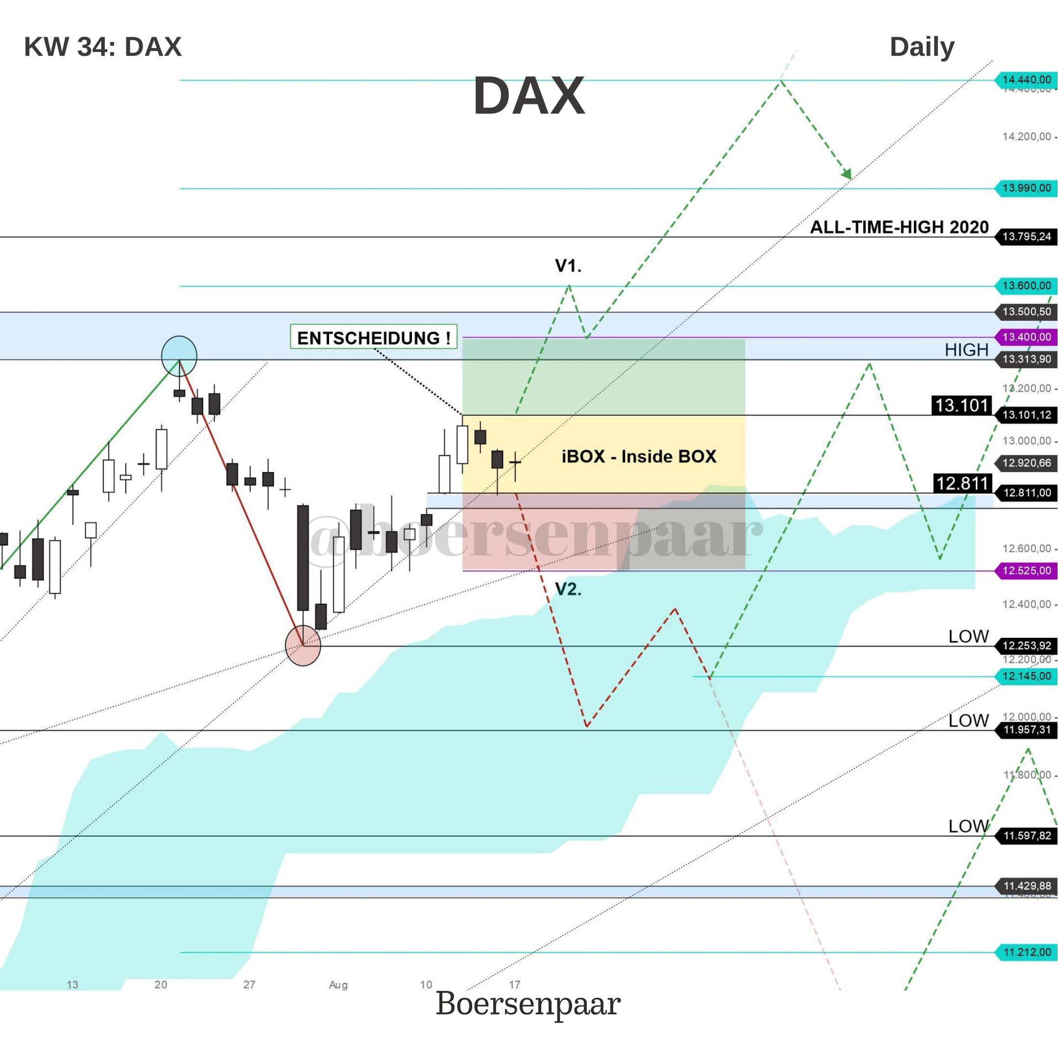 DAX Analyse KW 34