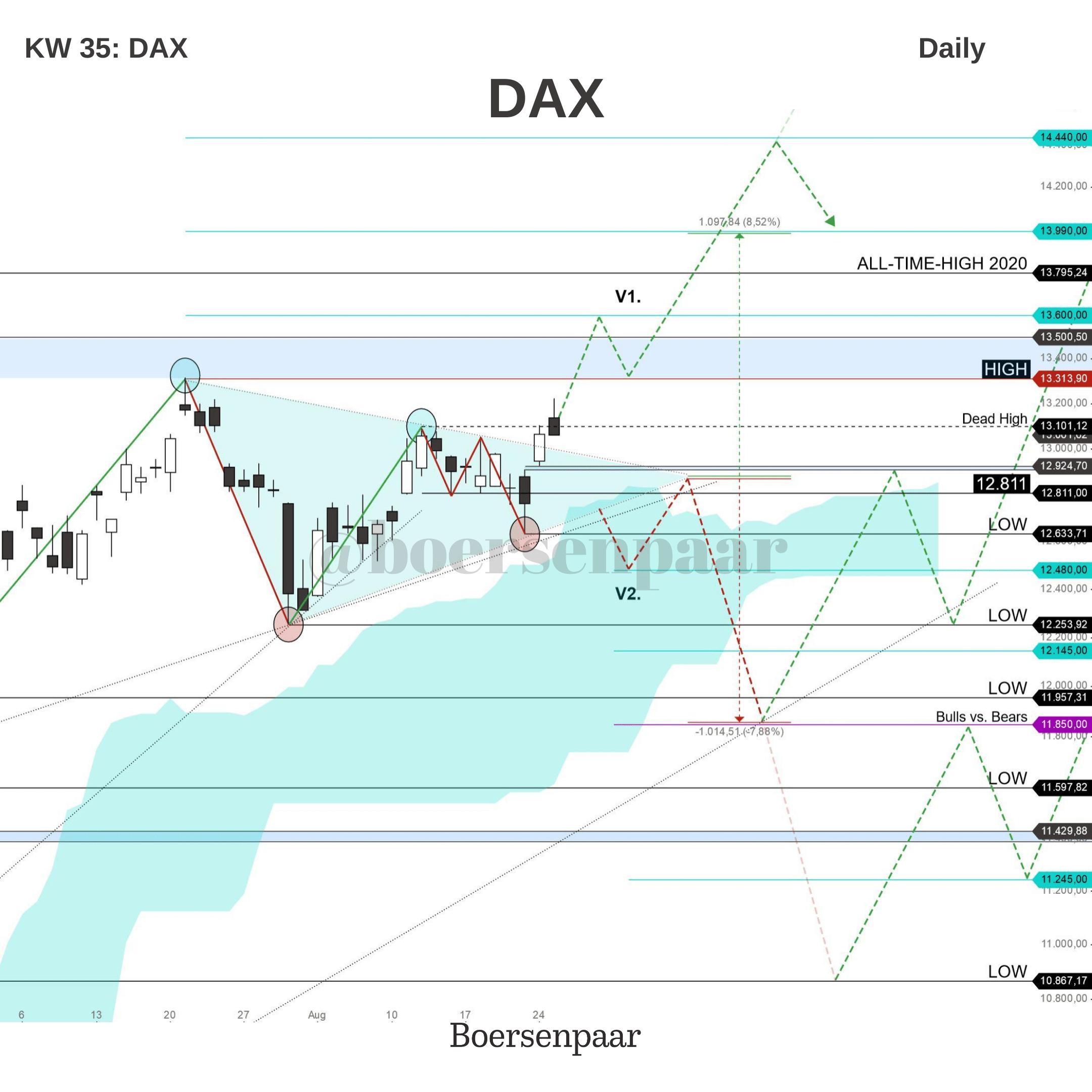 DAX Analyse - KW 35