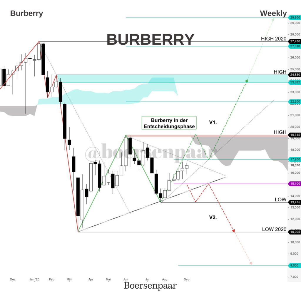 Burberry Aktienanalyse