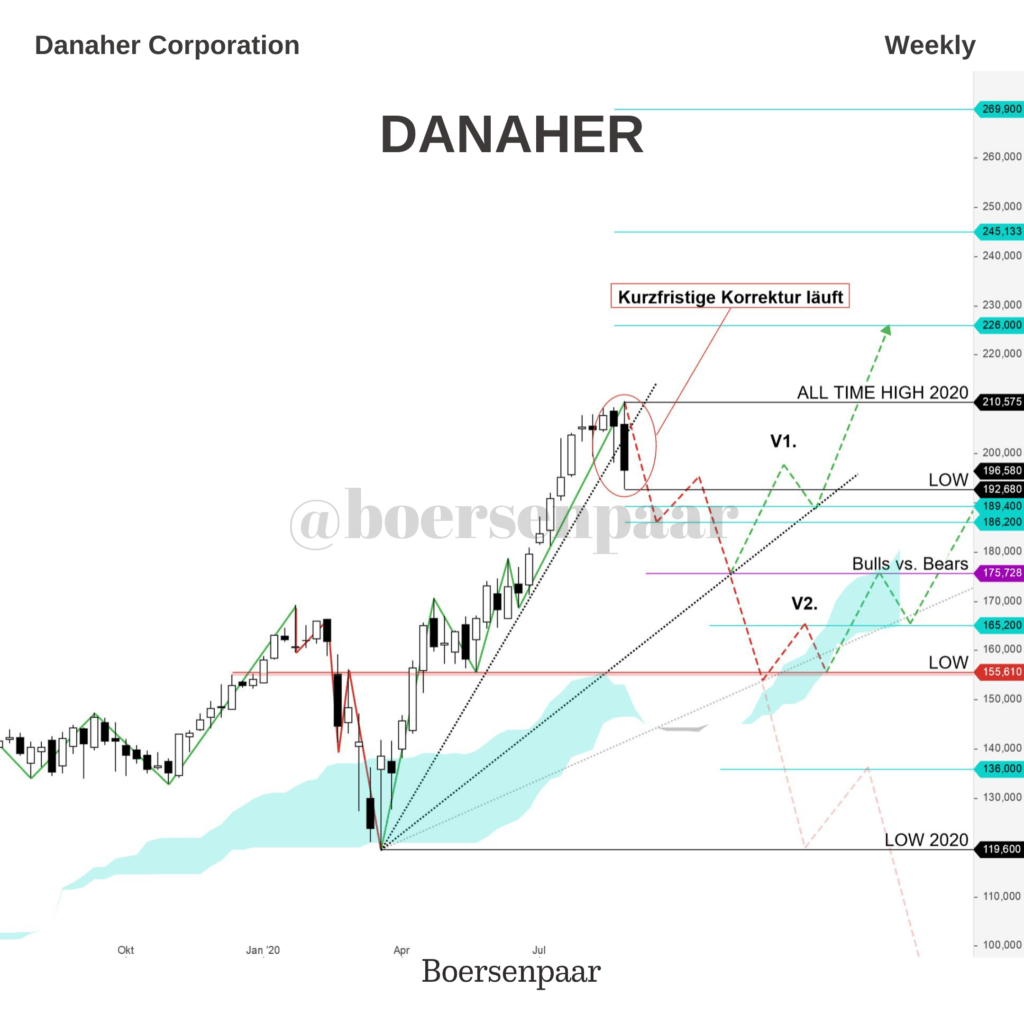 Danaher Corporation Aktienanalyse