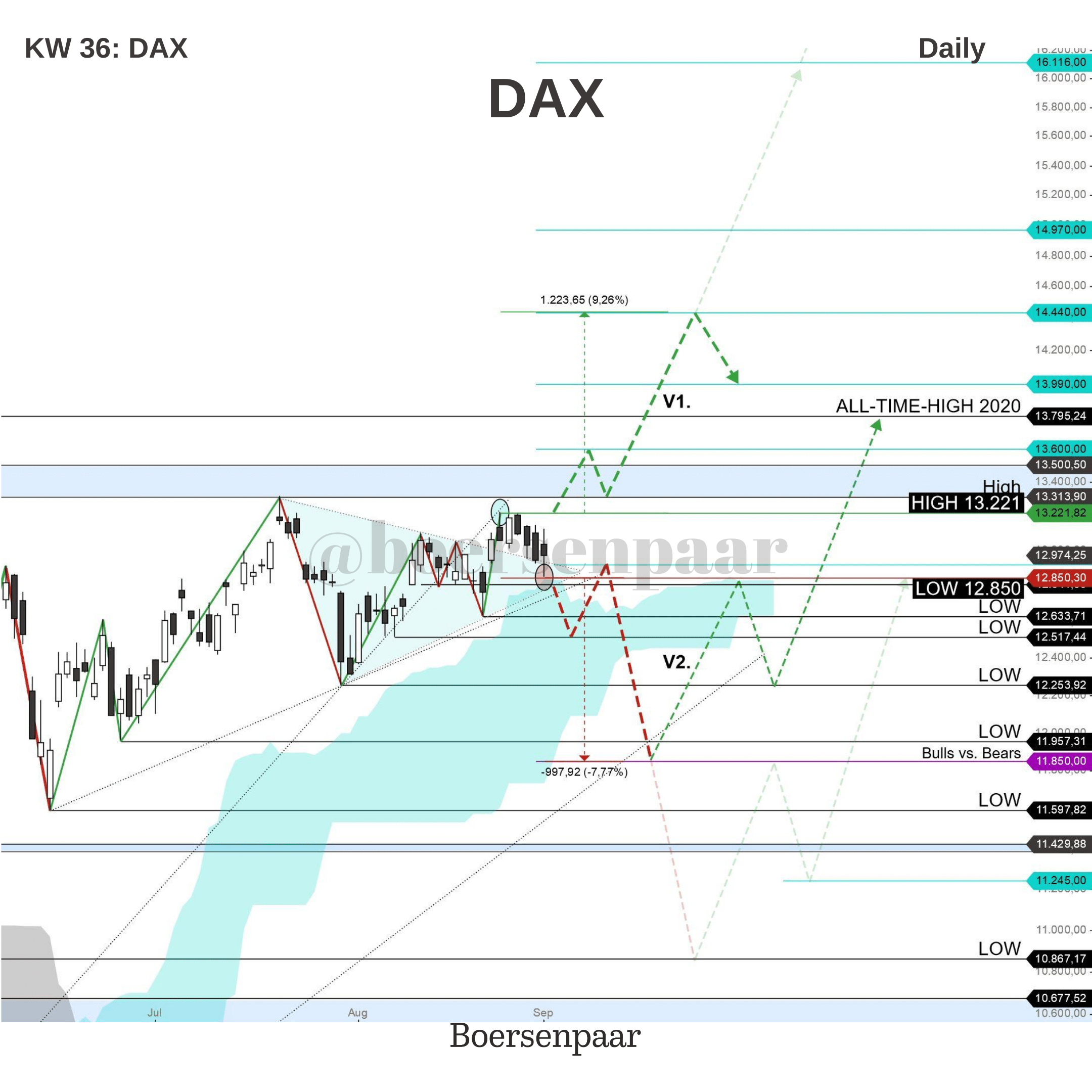 DAX Analyse - KW 36