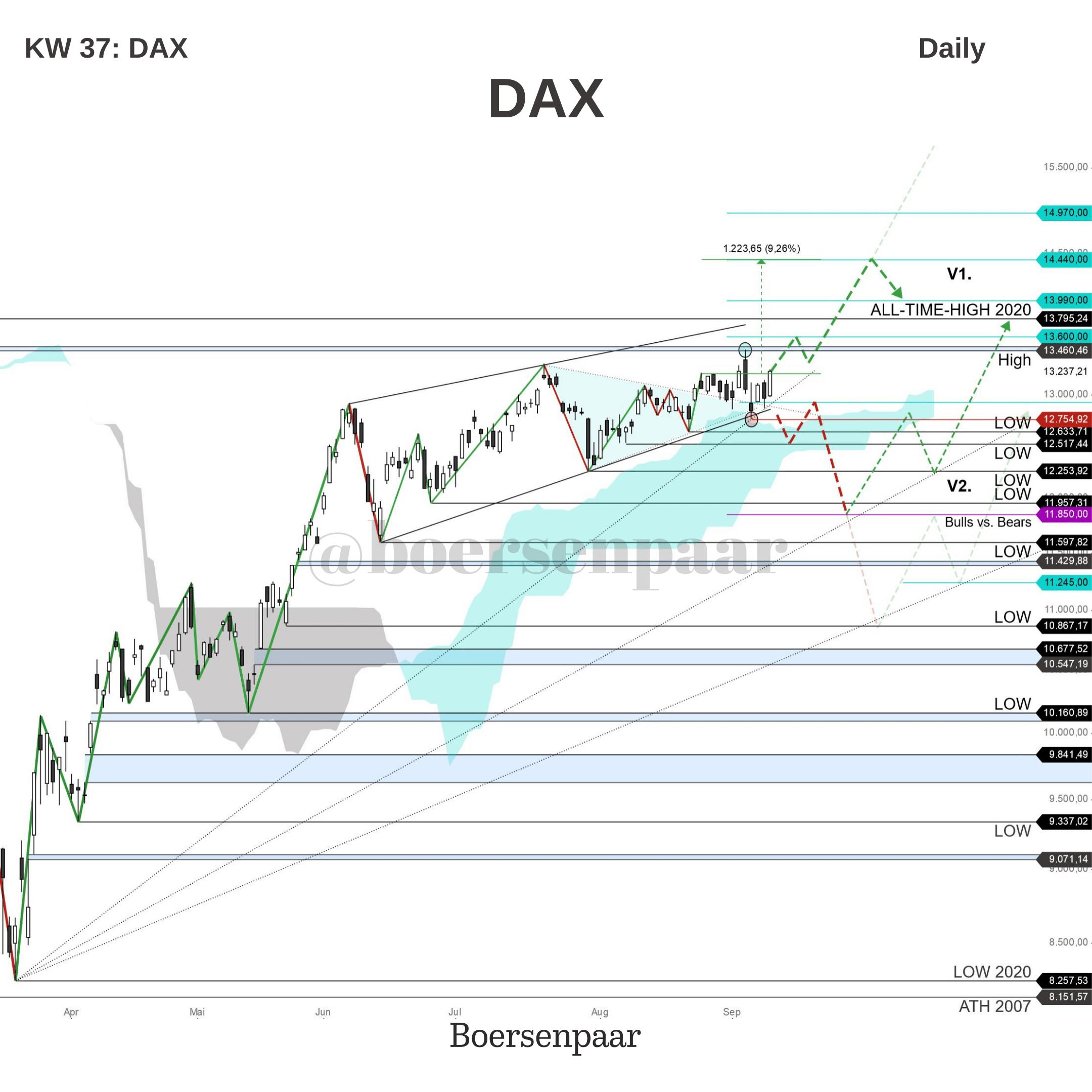 DAX Analyse - KW 37