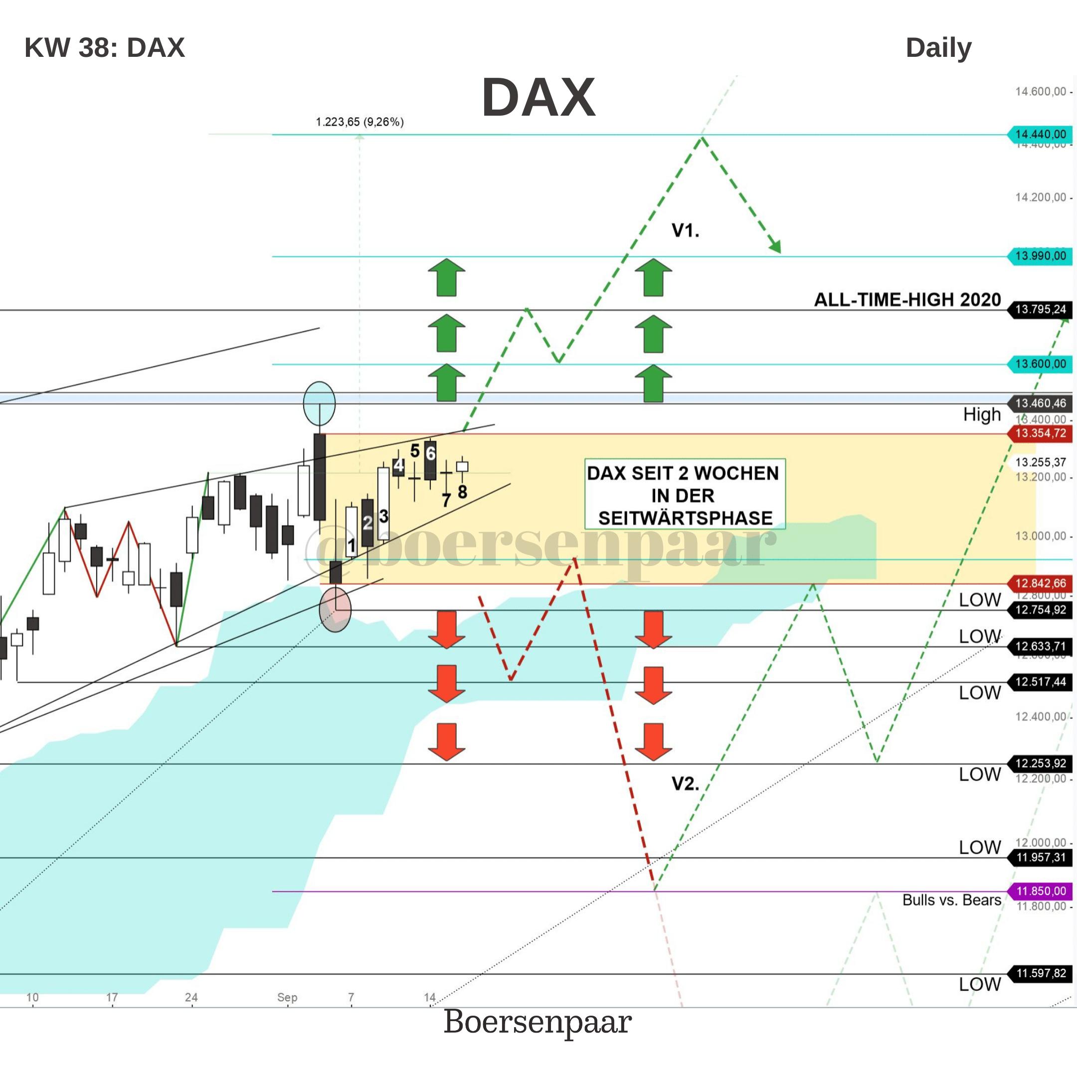 DAX Analyse - KW 38