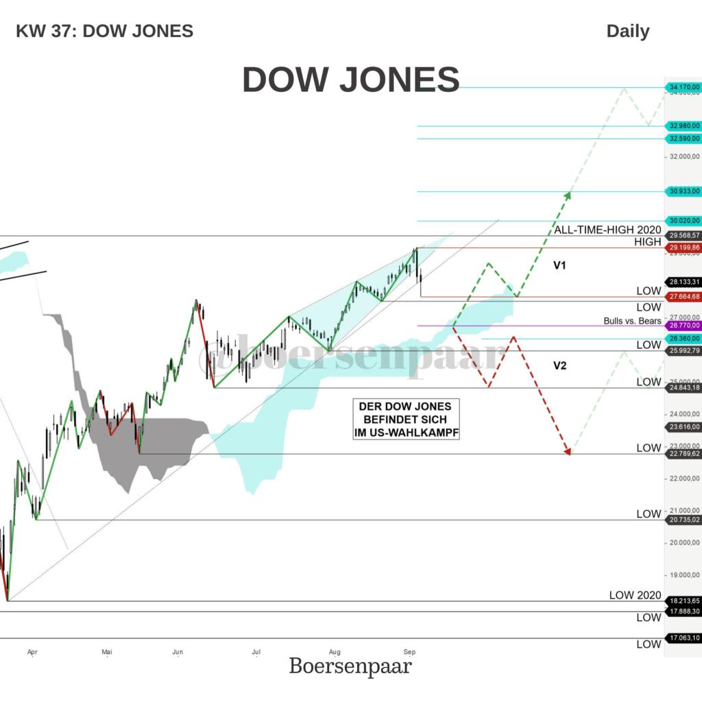 DOW JONES Analyse - KW 37
