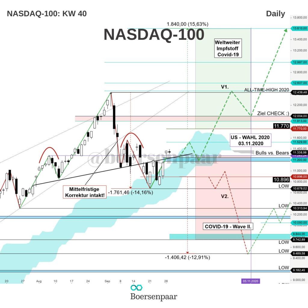 NASDAQ-100 Analyse - KW 40