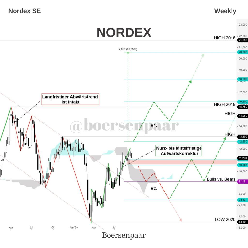 Nordex Aktienanalyse