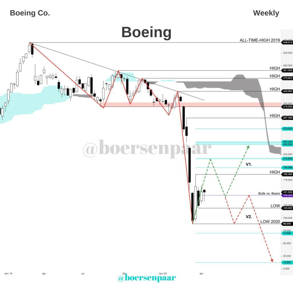 Boeing Aktienanalyse