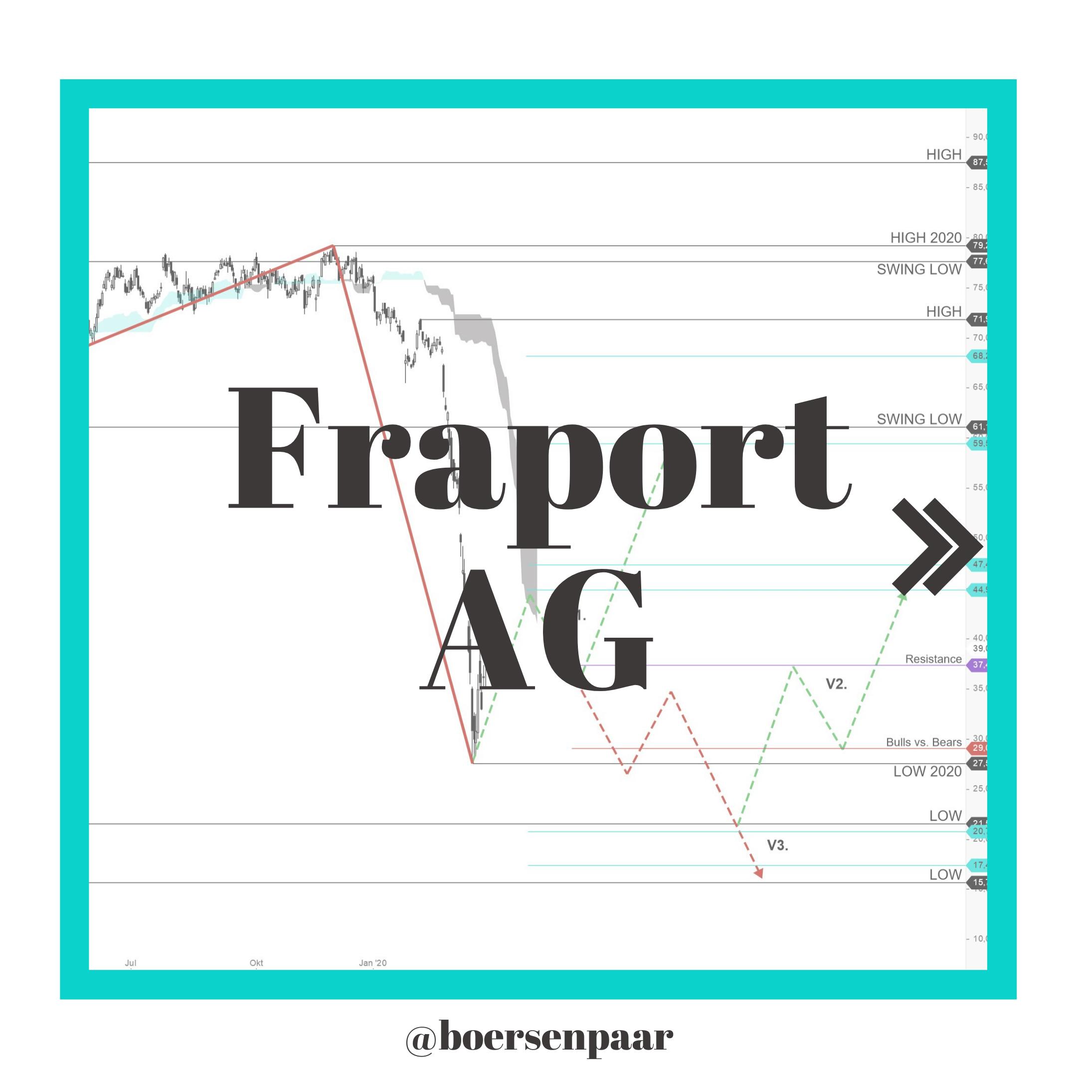 Fraport Aktien