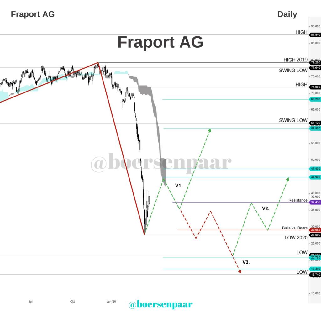 Fraport Aktienanalyse