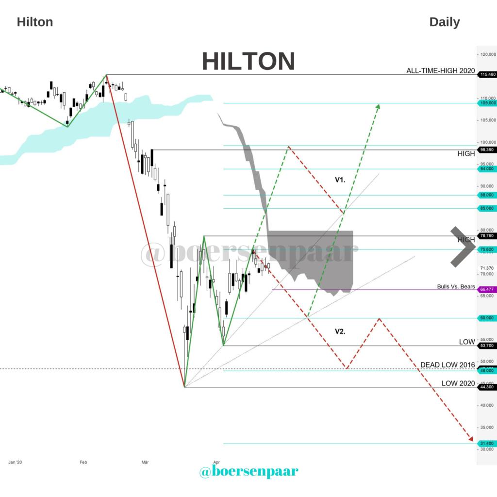 Hilton Aktienanalyse