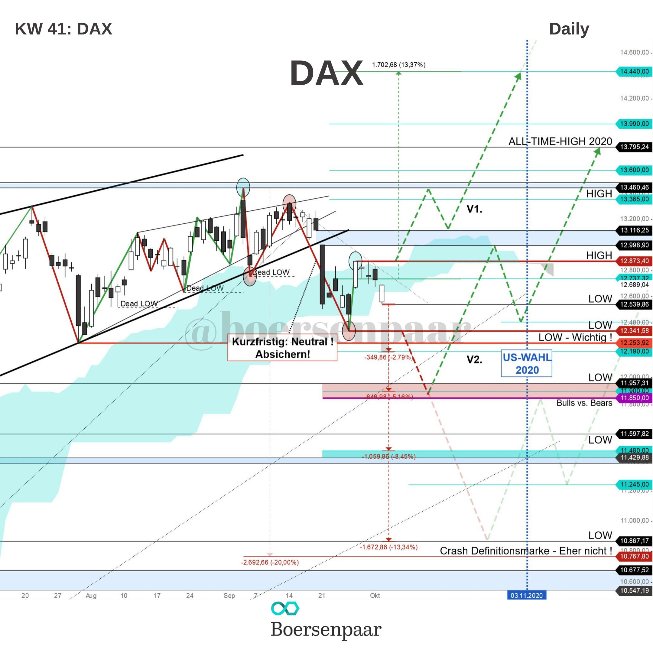 DAX Analyse - KW 41