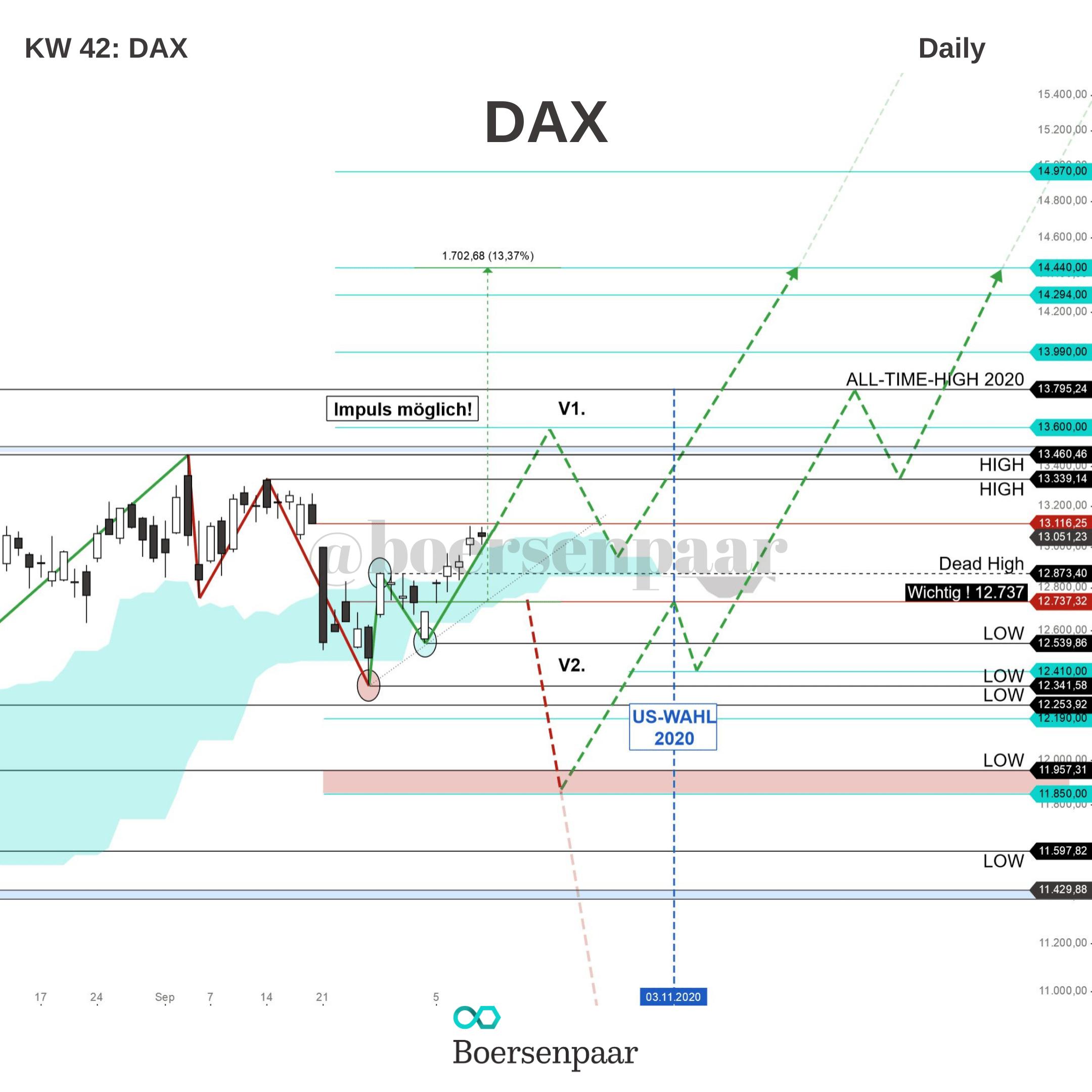 DAX Analyse - KW 42