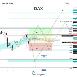 DAX Analyse - KW 43