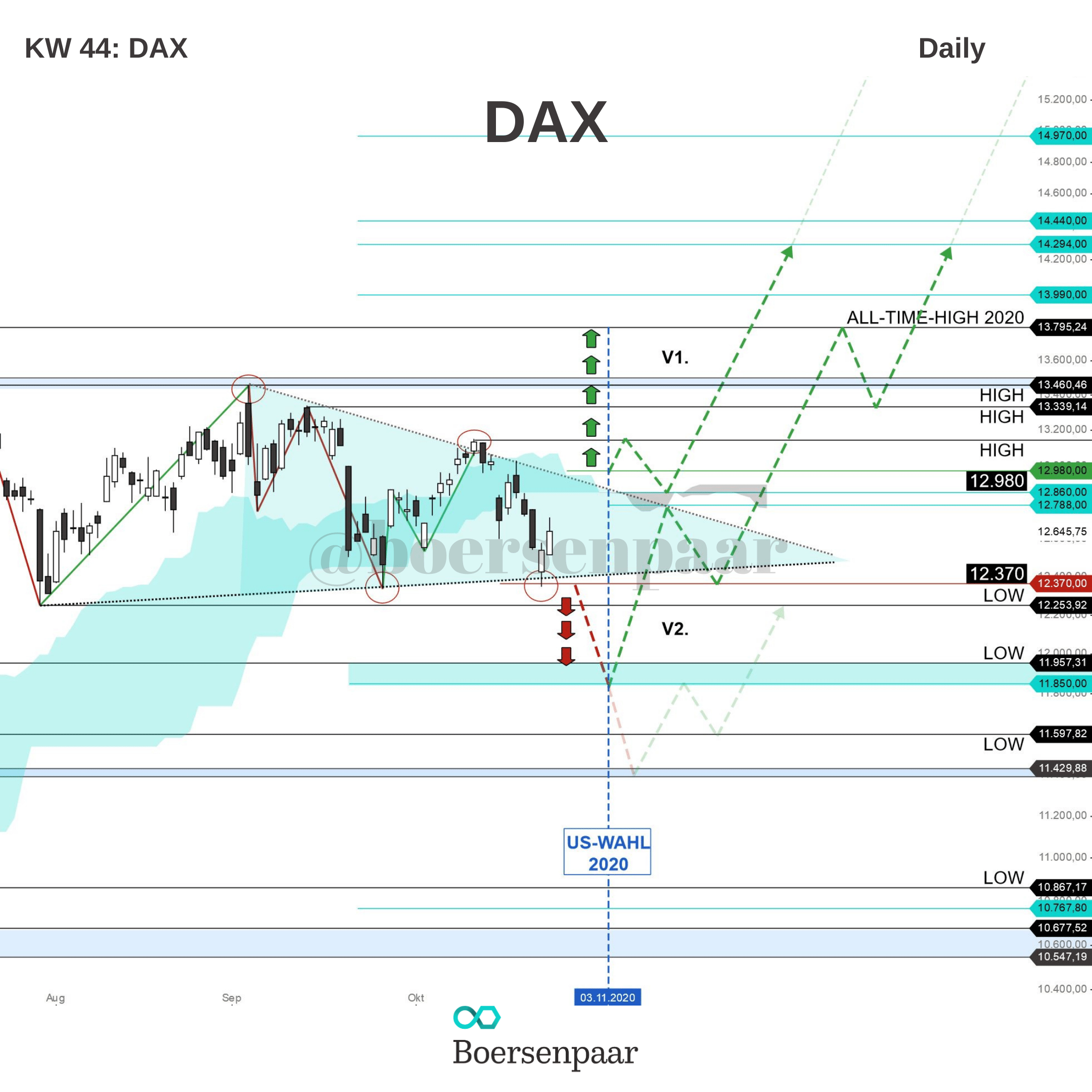 DAX Analyse - KW 44
