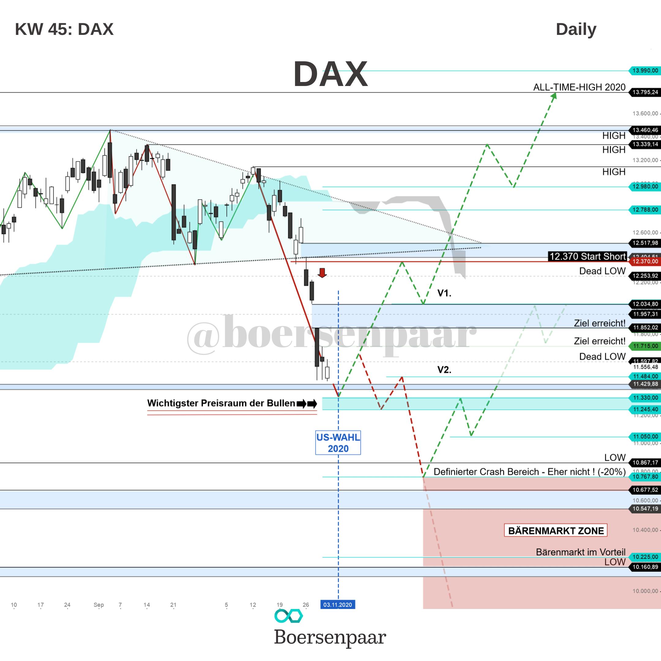 DAX Analyse - KW 45