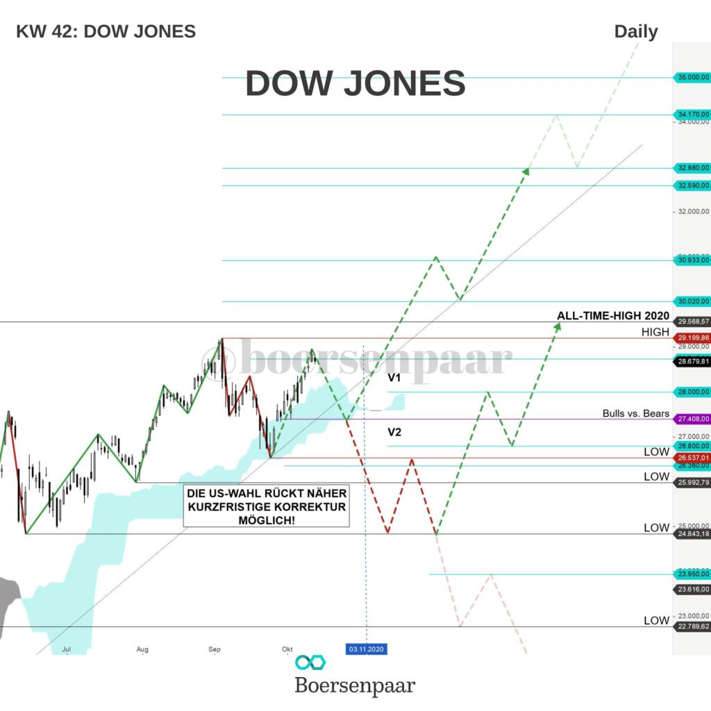 Dow Jones Analyse - KW 42