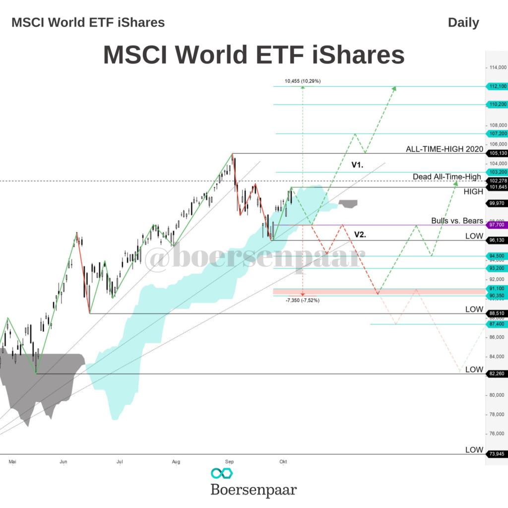 MSCI World ETF iShares