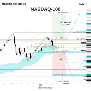 NASDAQ-100 Analyse