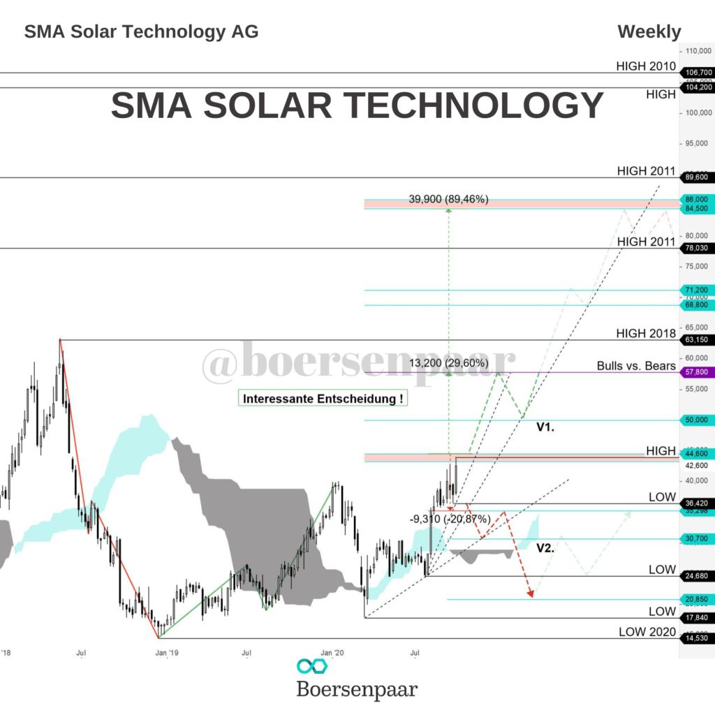 SMA Solar Technology Aktienanalyse