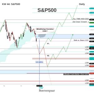 S&P 500 Analyse - KW 44