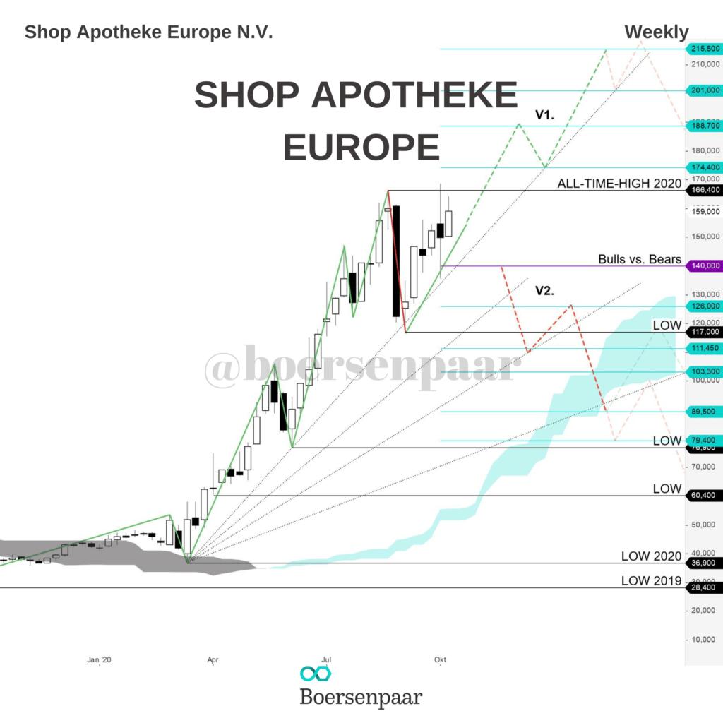 Shop Apotheke Europe Aktienanalyse