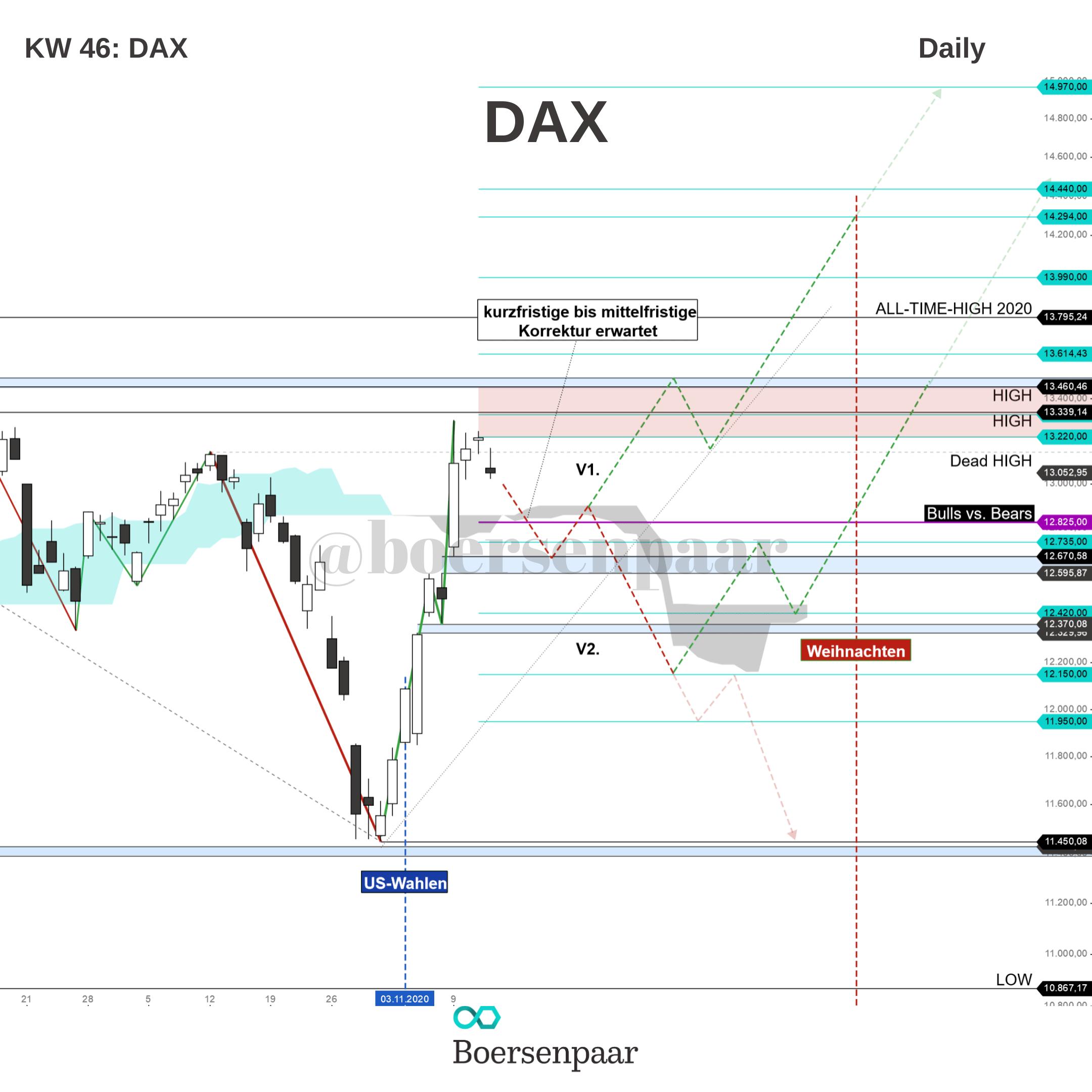 DAX Analyse - KW 46