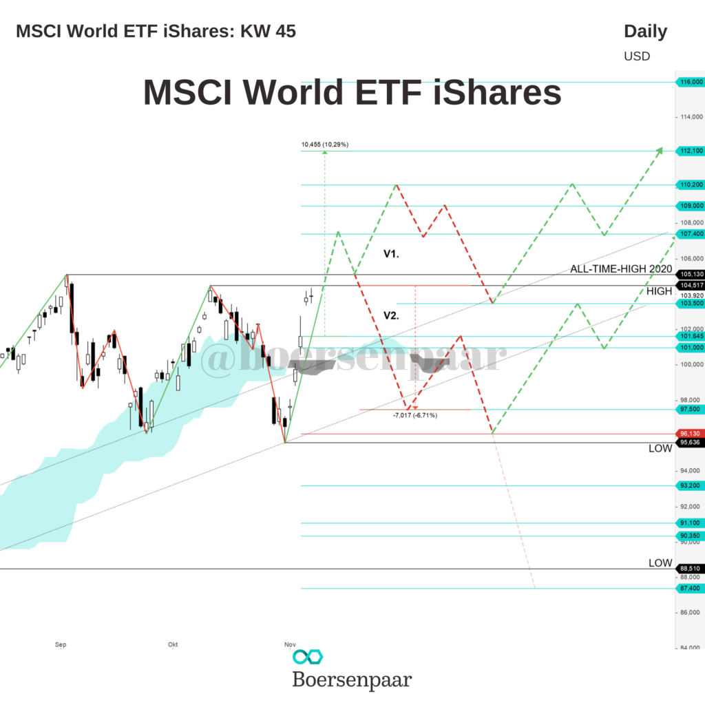 MSCI World ETF ishares