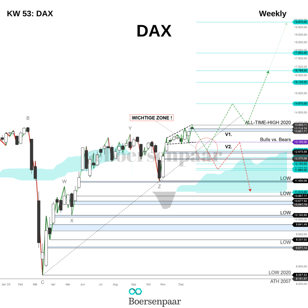 DAX Analyse - KW 53 Weekly
