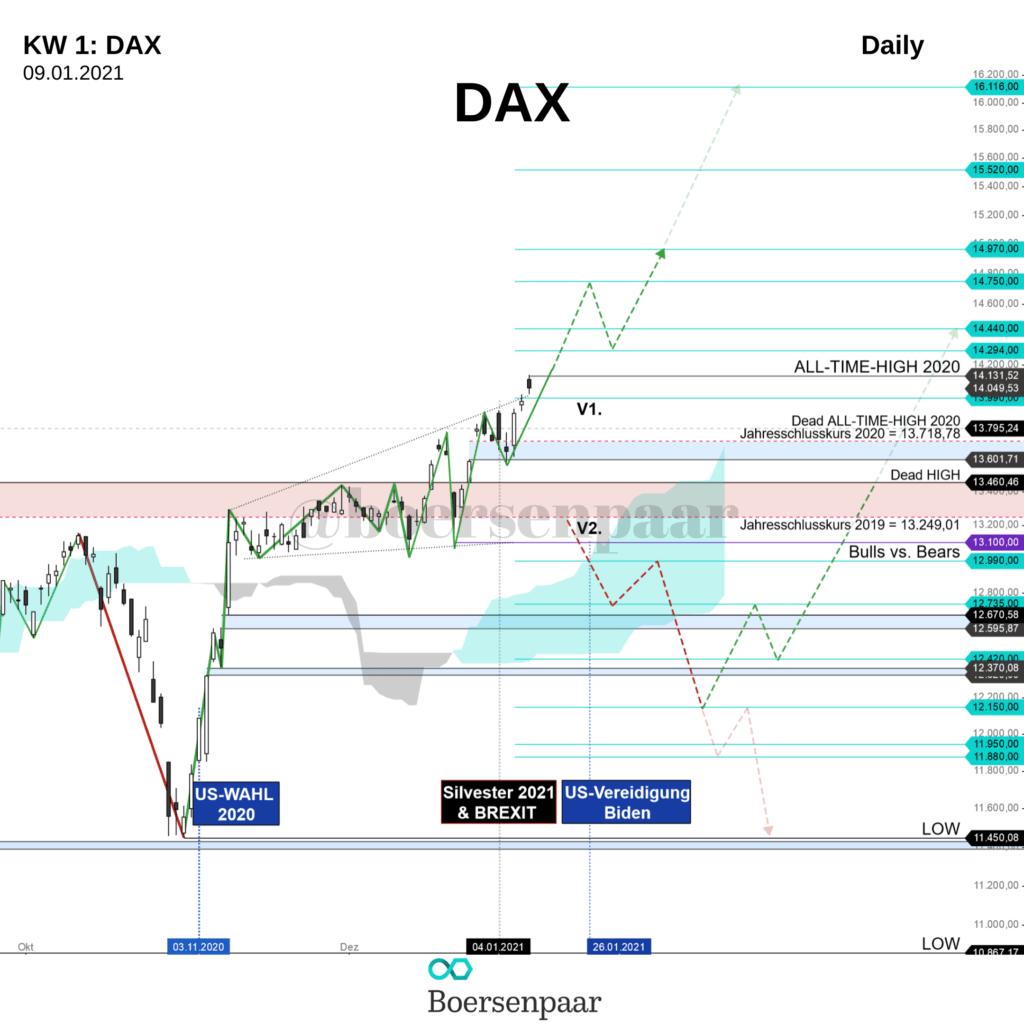 DAX Analyse - KW 1