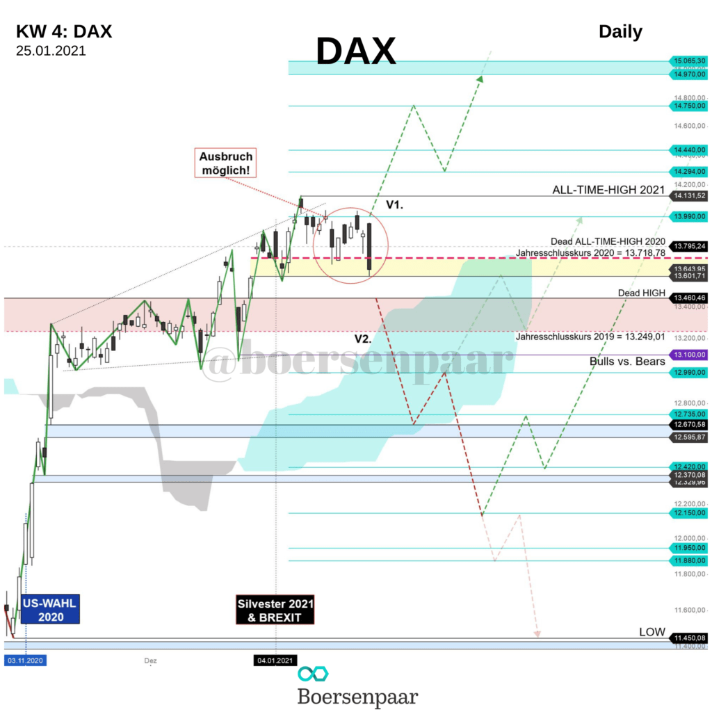 DAX Analyse - KW 4