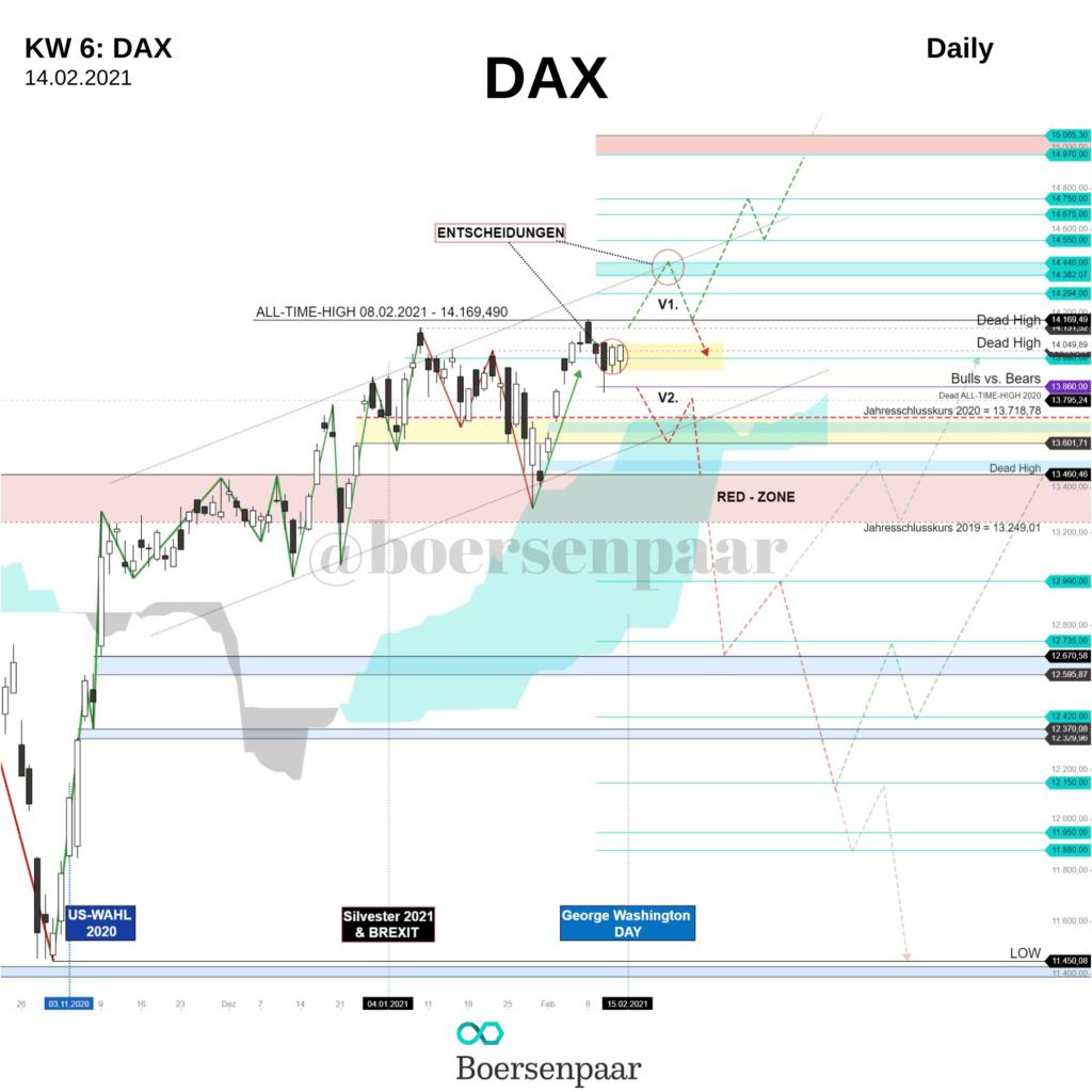 DAX Analyse - KW 6