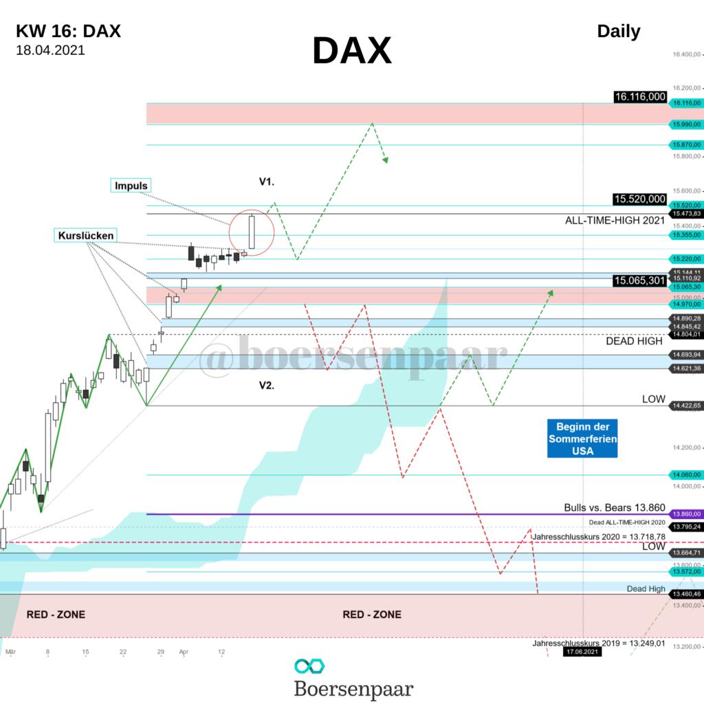 DAX Analyse - KW 15/16