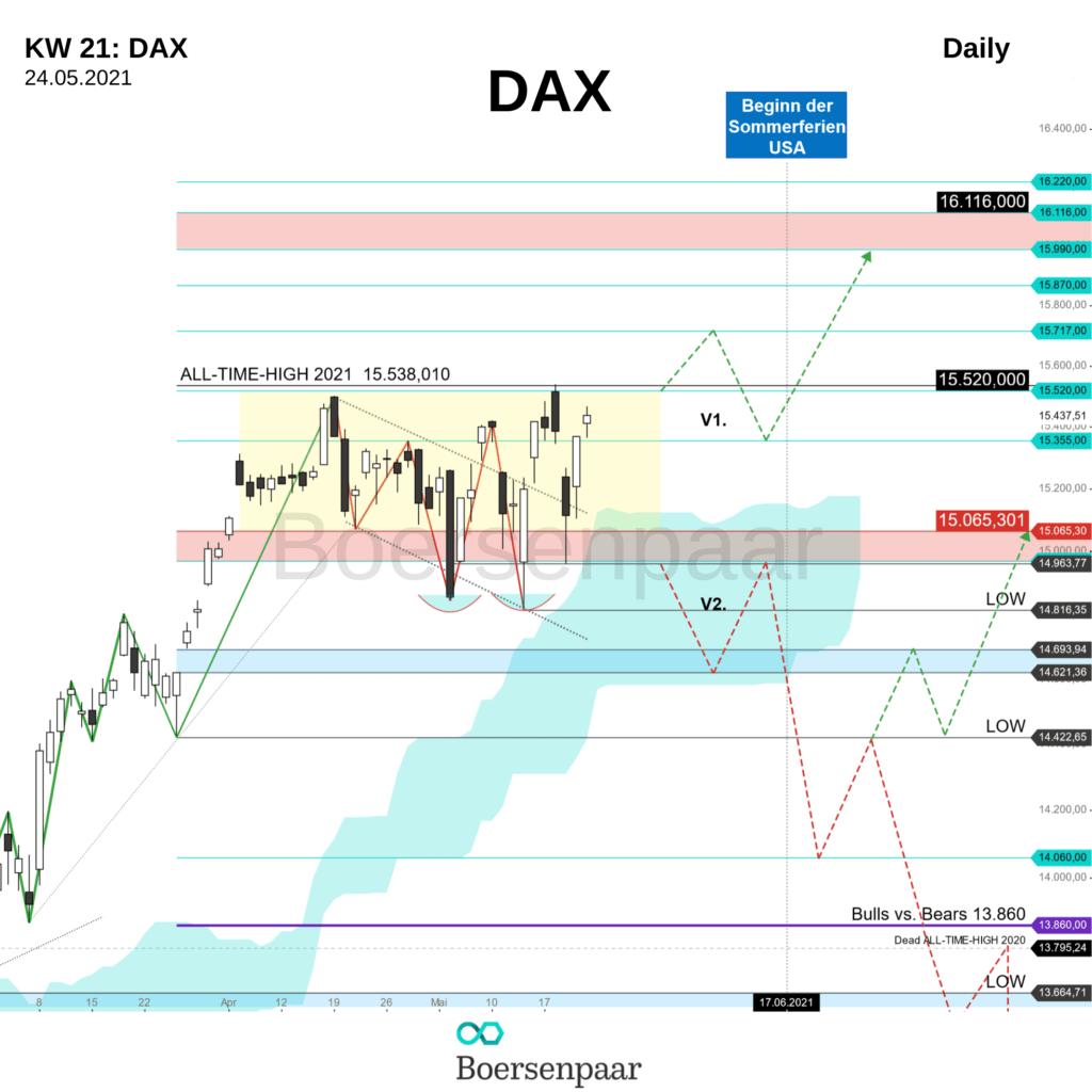 DAX Analyse - KW 21
