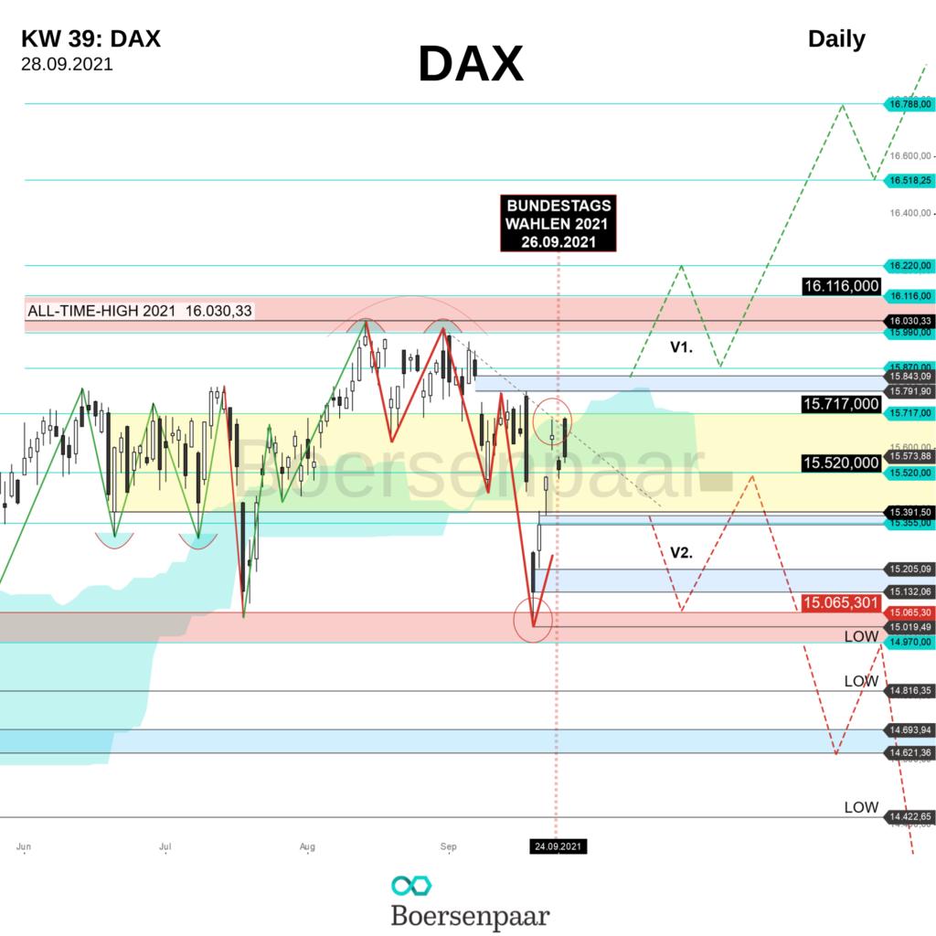 DAX Analyse - KW 39_Boersenpaar_2021_Daily